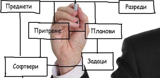 Веб портали за припрему и реализацију наставе